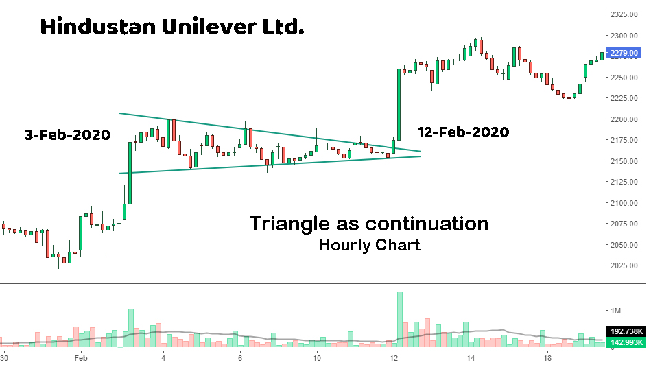Hindustan Unilever Hourly Chart : Triangle pattern as continuation pattern seen between 3/Feb/2020 to 12/Feb/2020