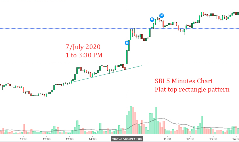 Flat Top Rightangled Triangle Pattern seen on SBI 5 minutes candlestick chart on 7 July 2020 between 1PM to 3:30 PM , breakout next day