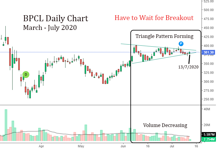 BPCL Daily Chart Jun to 13/July 2020– Symmetrical Triangle Pattern in Formation, wait for breakout