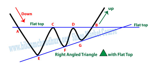 Flat Top Right Angled Triangle Pattern