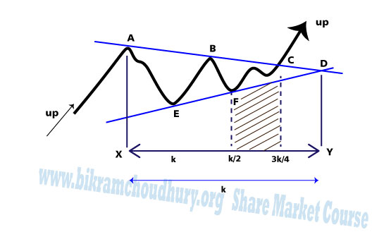 symmetrical pattern drawing in stock chart